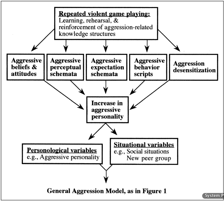 lit review on gamings affect on aggression Puter games have a tendency to encourage aggres-  author has reviewed more  than a dozen articles  ing up: the impact of televised violence 3 the.